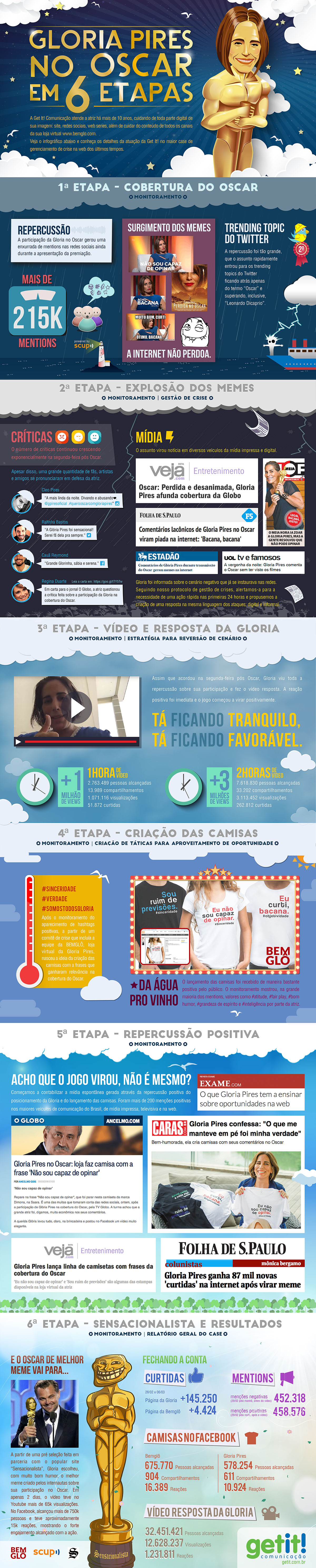 Infográfico Gloria Pires no Oscar - Get It!